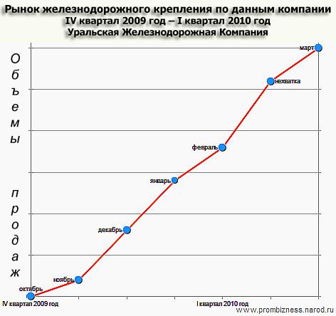 железнодорожный график работы:
