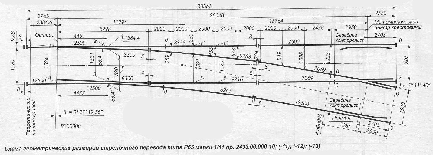Схема геометрических размеров